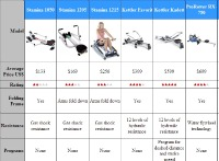 Rowing Machine Comparison Chart